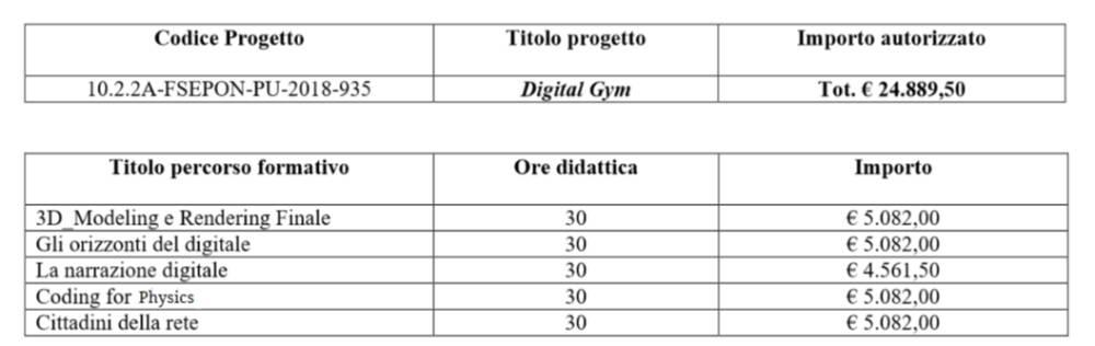 PON Digital Gym Disseminazione