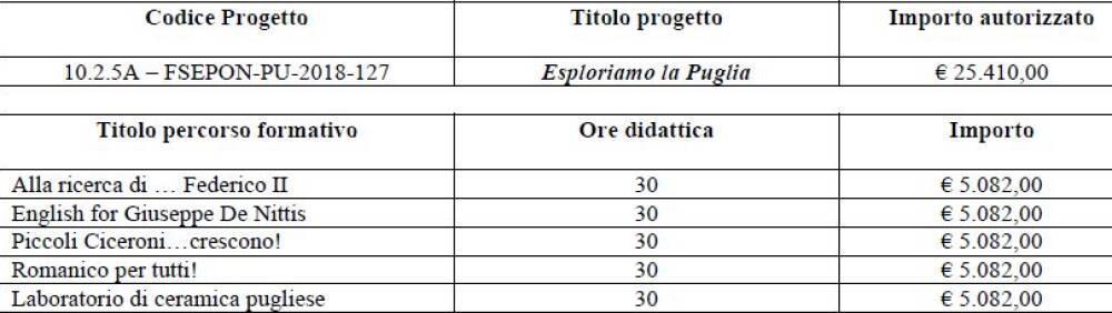 PON esploriamo la Puglia