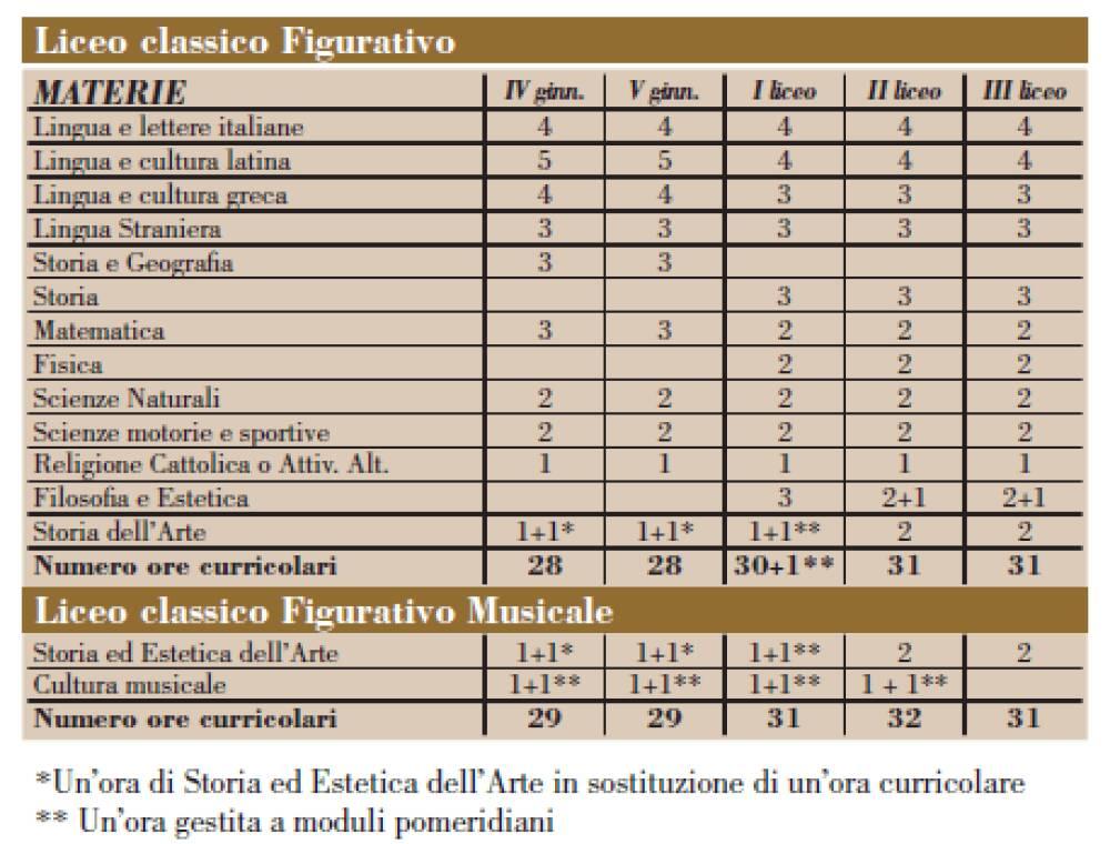 Curriculum Classico Figurativo