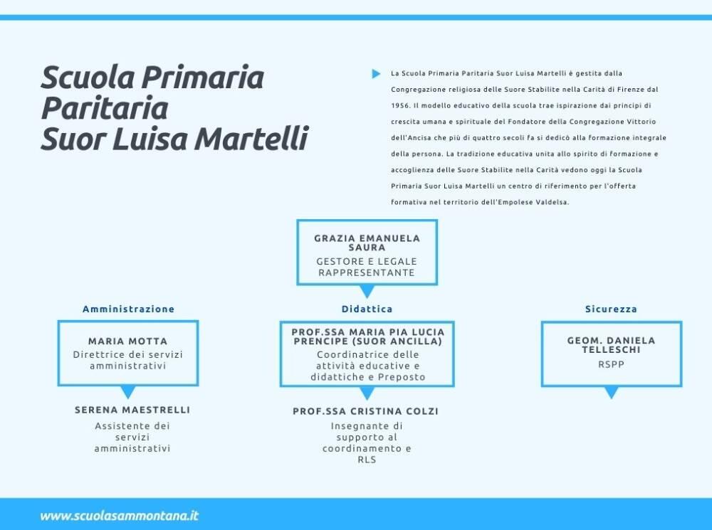 Organigramma Primaria_1