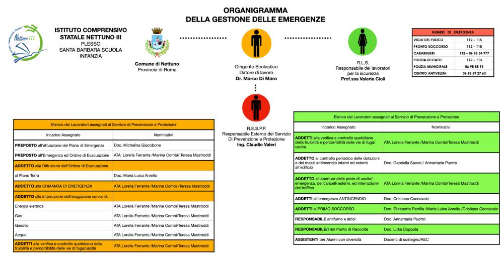 Organigramma Sicurezza 3
