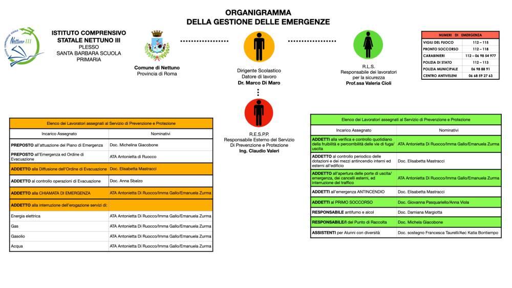 Organigramma Sicurezza 4