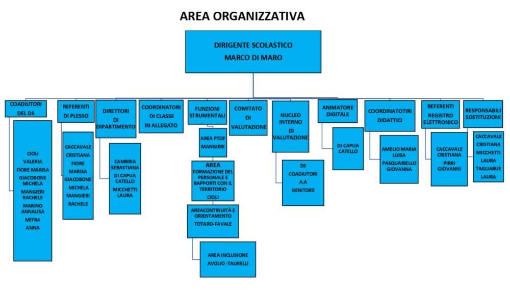 organigramma 1