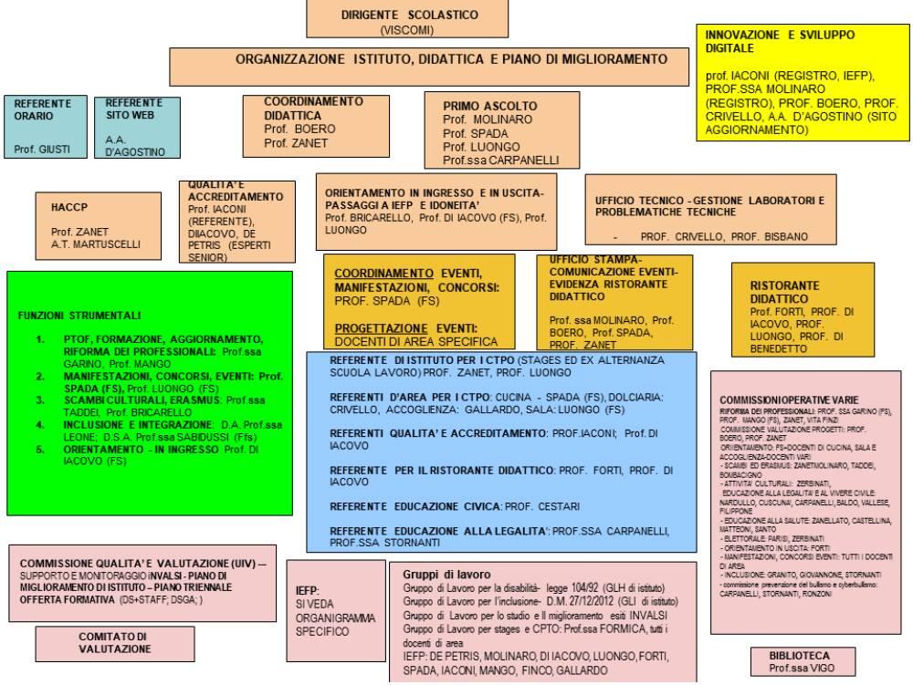 organigramma 2020-21