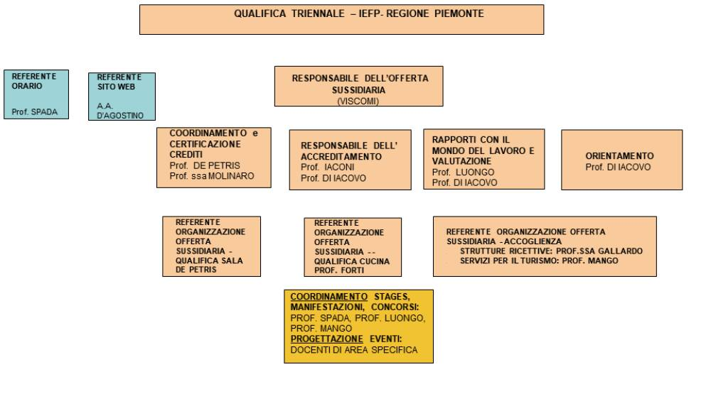 organigramma qualifica triennale