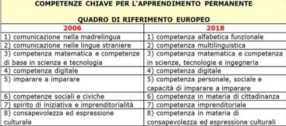 competenze 2006-2018